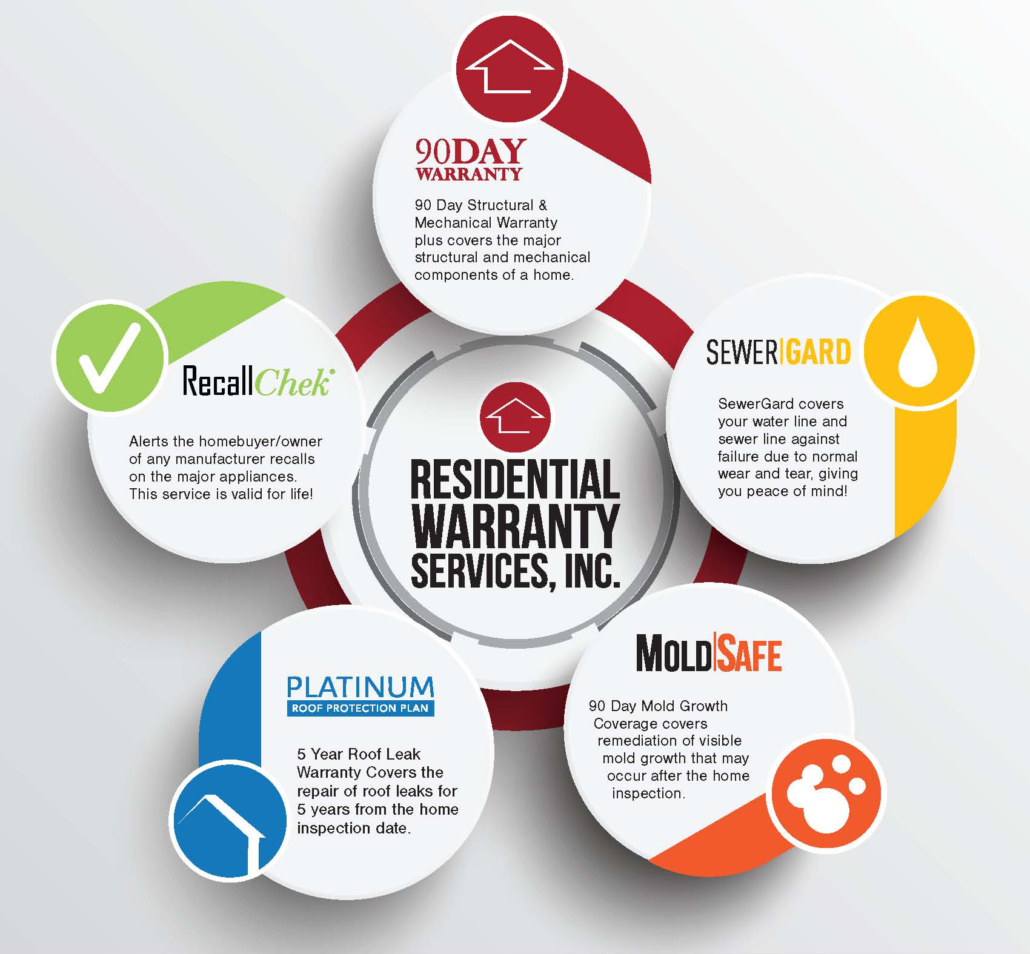 Residential Warrany Services Graphic