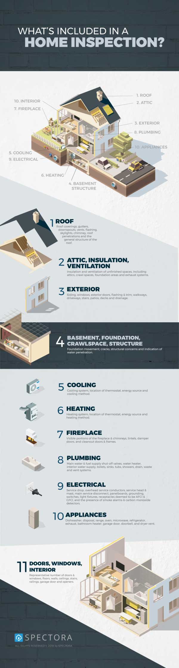 What is included in your home inspection graphic