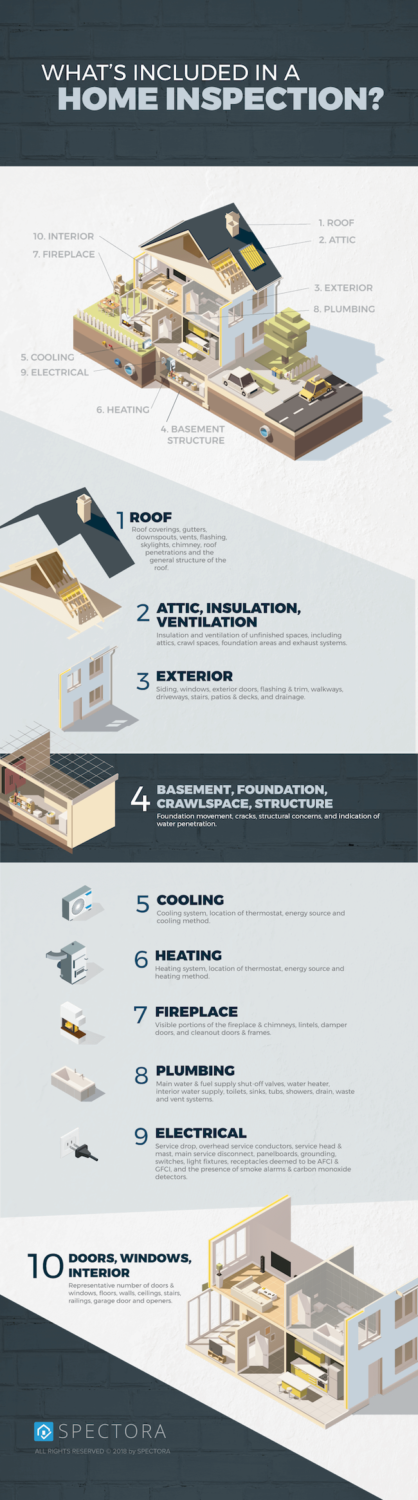 Information on what to expect from your home inspection
